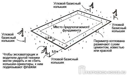 Угловые колышки, забитые на одной линии со сторонами фундамента и вне котлована, могут быть использованы для...
