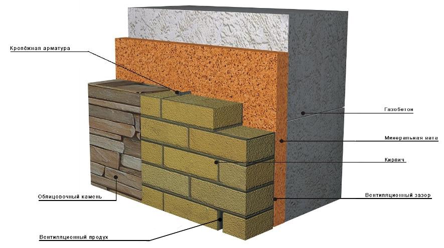 Наружная отделка стен из газобетонных